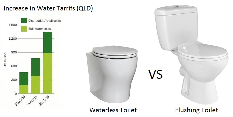 Composting Toilet Vs Septic Vs Areated Water Vs Worm Farm